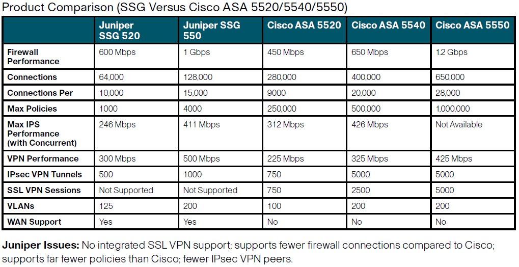 Product Comparison Ssg Versus Cisco Asa 5520 5540 5550