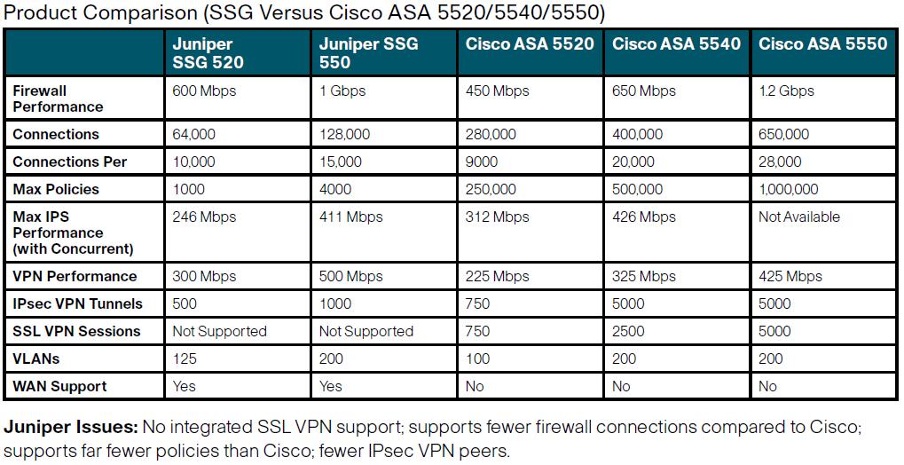 Product Comparison Ssg Versus Cisco Asa 5520 5540 5550