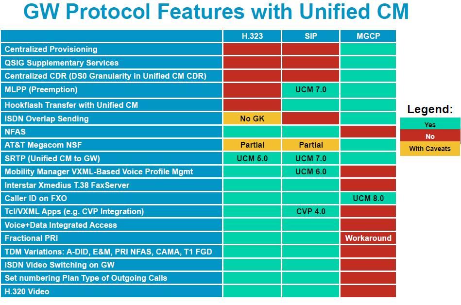 Cisco Voice Over IP: August 2011