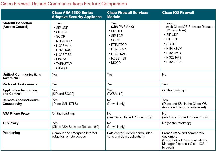 Cisco Firewall Unified Communications Feature Comparison