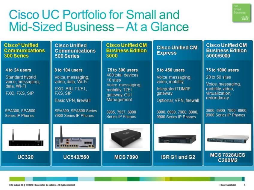 Cisco_UC_Portfolio | My Blog