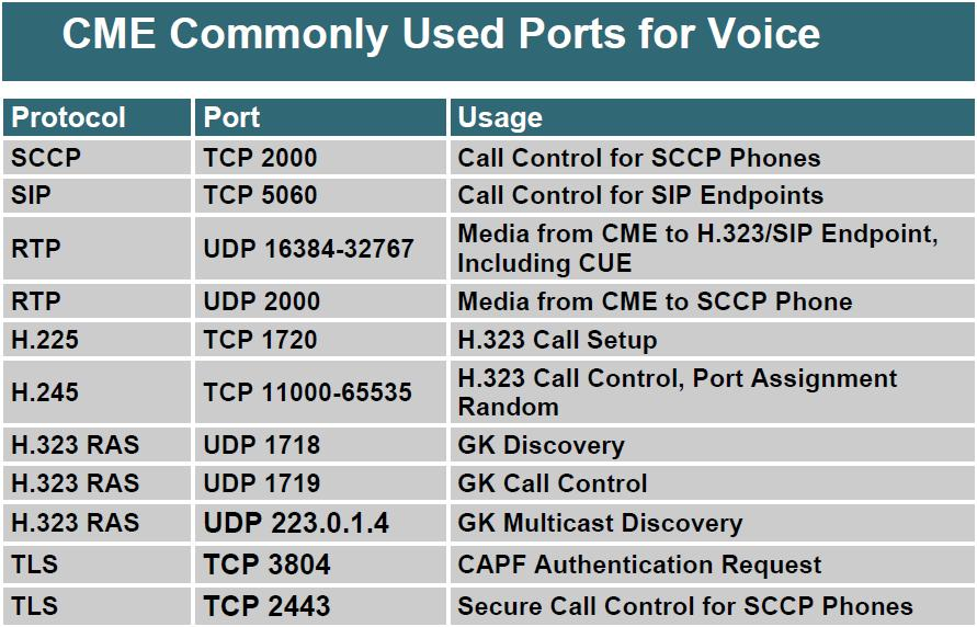 how to make tcp port listen