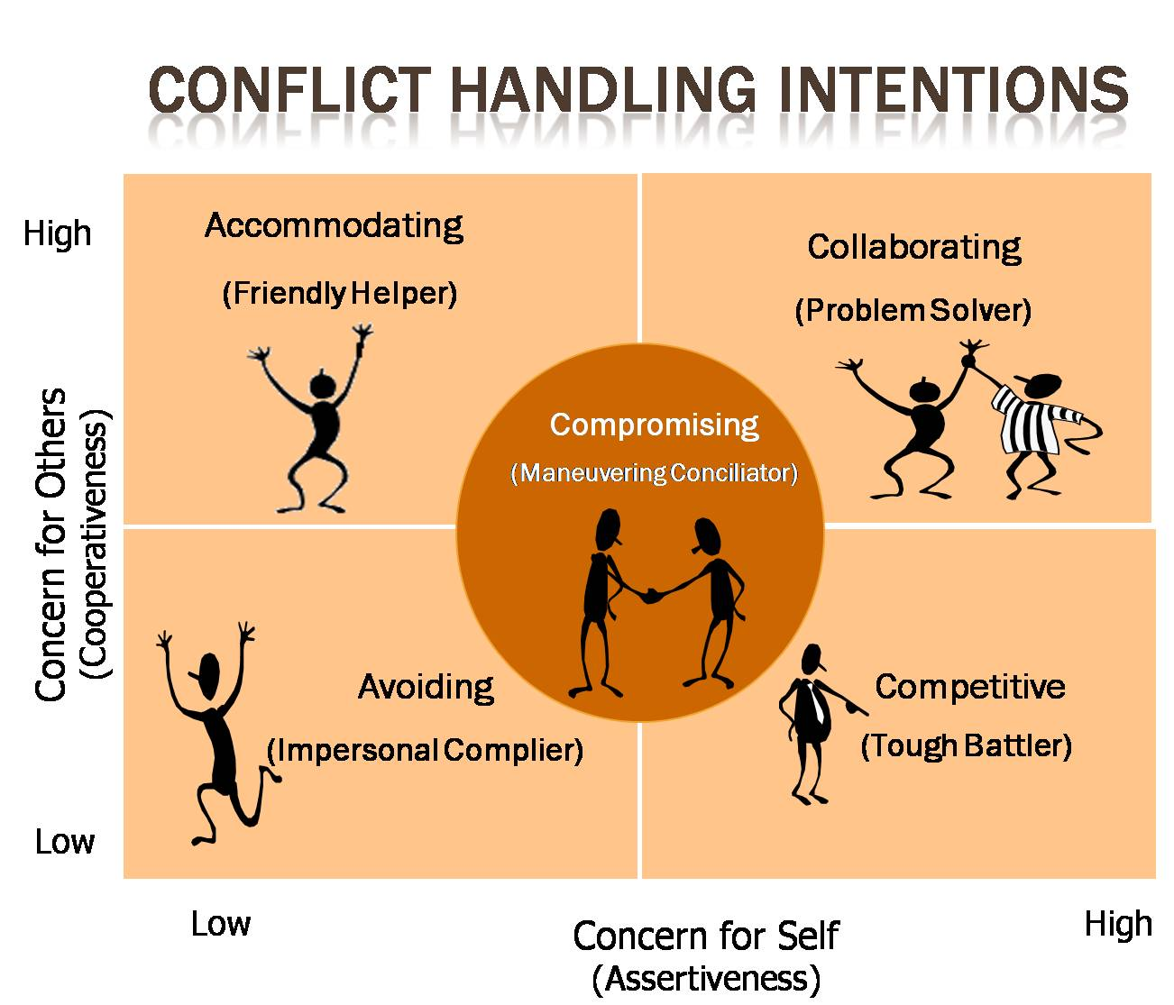 handling conflict Resolution of conflict in the workplace including employee conflict resolution and team conflict resolution.