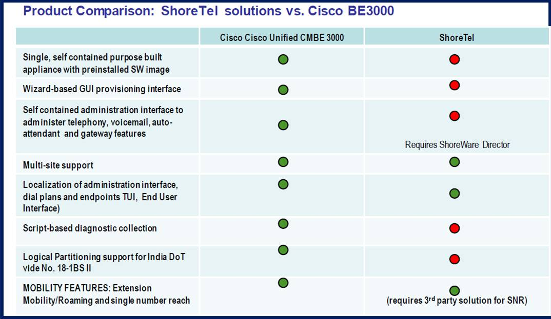 Cisco Unified Communications Manager Business Edition Vs