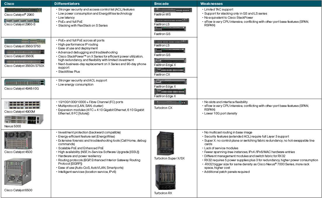 Security solutions: cisco security solutions quick reference guide.