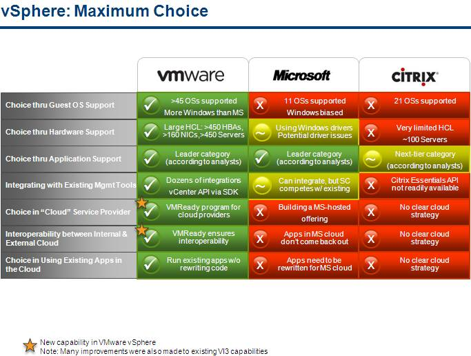 compare and contrast microsoft and vmware solutions for virtual computing Understanding important differences between these technologies 11   numecent, fslogix, microsoft, turbo, symantec and vmware have been  3d  graphics for virtual desktops can be a server-hosted vdi solution   virtualization is the act of isolating or unbinding one computing resource from  others.