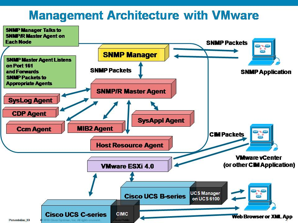 management architecture with vmware