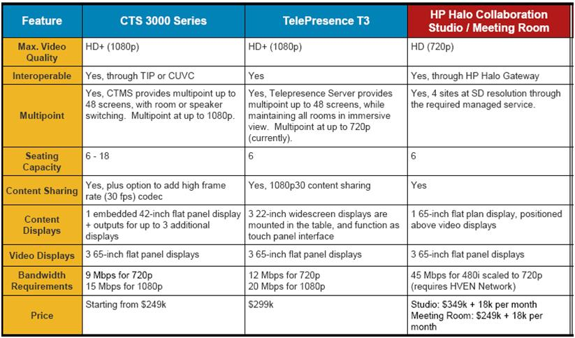 Cisco Telepresence Vs Hp My Blog