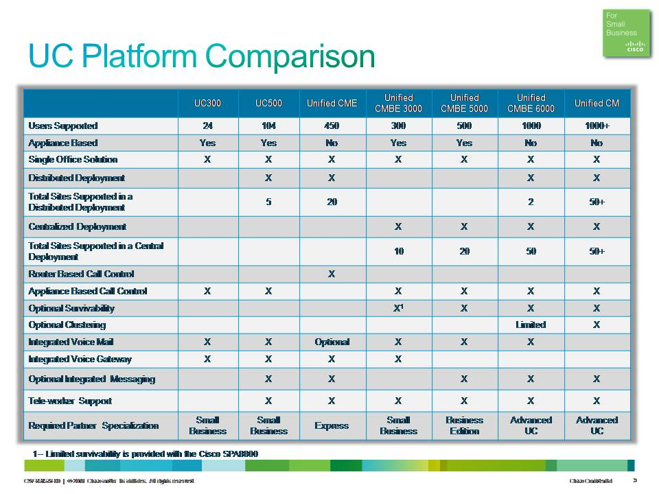Cisco Uc Comparison Amp Decision Tree My Blog