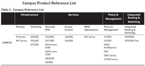 Cisco Voice Over IP