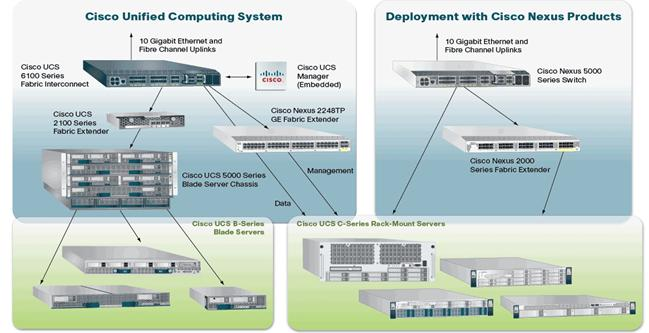 Cisco Unified Computing System My Blog