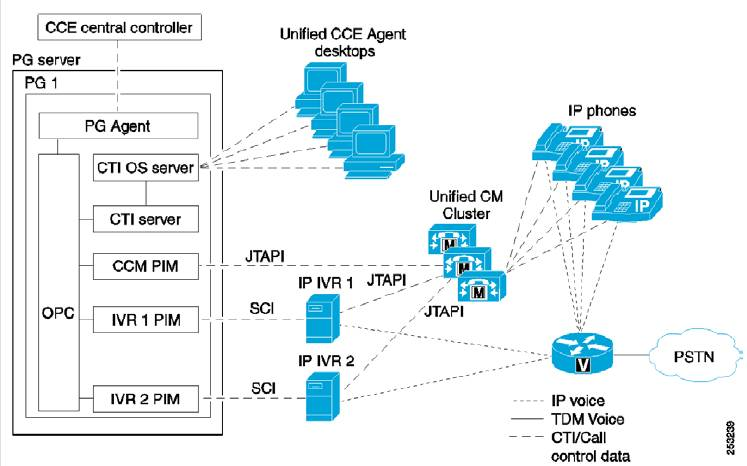 All About Cisco Unified Contact Center Enterprise | My Blog