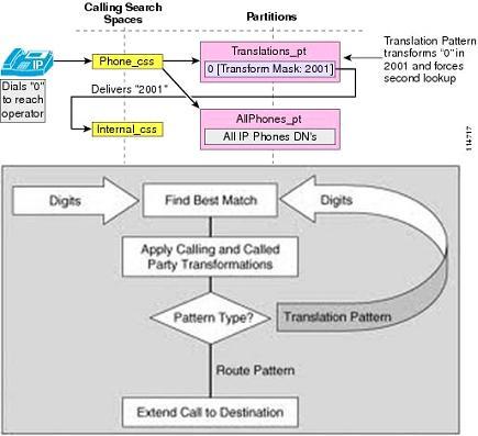 Translation patterns | My Blog