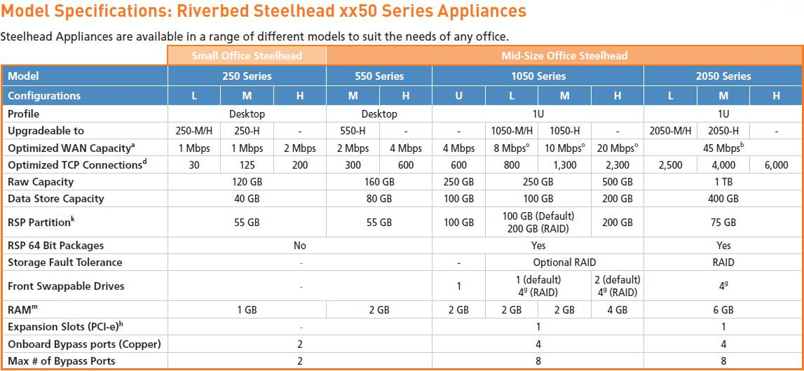RIVERBED STEELHEAD SD USER MANUAL Pdf Download