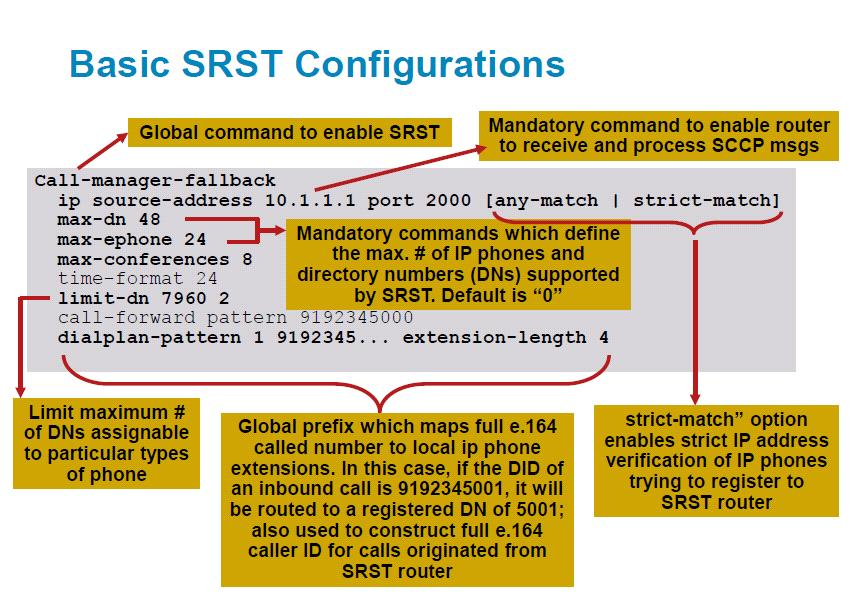 All About Cisco Unified SRST | My Blog