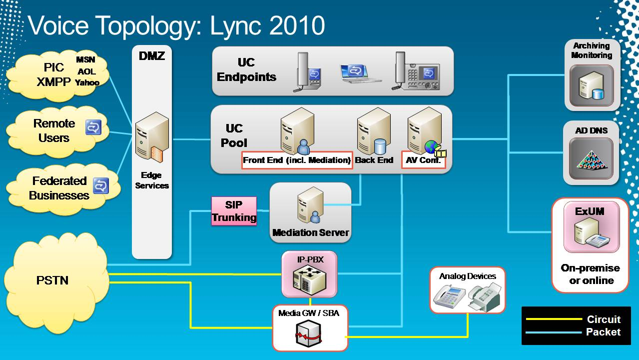 All About Microsot Lync 2010 My Blog